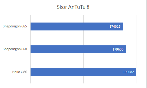 AnTuTu Benchmark Helio G80 vs Snapdragon 600 vs 665