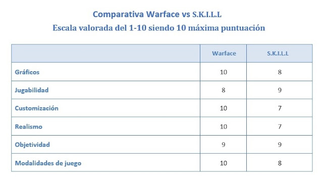 comparativa entre warface y skill