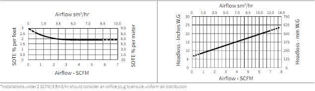 SSI Diffuser ECD 270, ECD 350, SSI Aeration