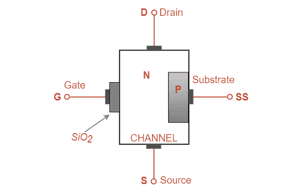 Construction of a MOSFET