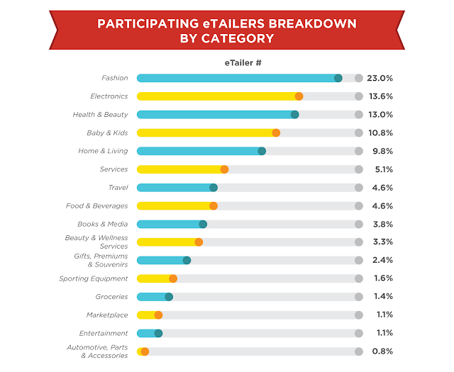 eTailers breakdown by category