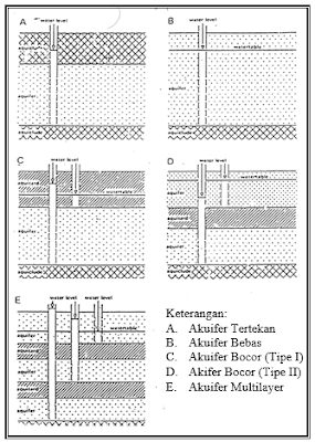 Pengertian Hidrogeologi, Konduktivitas Hidrolika, Transmitivitas, Storativitas dan Jenis-Jenis Akuifer : Aquifer, Aquiclud, Aquifug, Aquitard, Confined Aquifer, Unconfined Aquifer, Leaky Aquifer, Perched Aquifer, Multilayer Aquifer