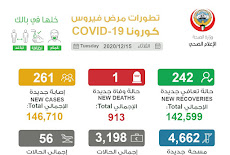 اخر احصائيات وزارة الصحة عن فيروس كورونا الكويت 16 ديسمبر 2020