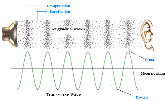 I Suggest That You Should Visit Miniphysics For Further Details On Factors Effecting The Sound And Properties Of