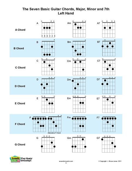Acoustic Music TV Key Left Hand Charts from Left Hand Chords - mandolin chord chart