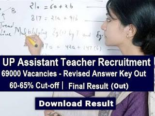 UP 69000 Assistant Teacher Result 2020 - (Declared) यूपी असिस्टेंट टीचर रिजल्ट UP 69000 Shikshak Bharti Result, Dainik Exam com