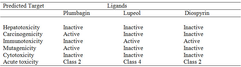 Toxicity Prediction of Ligands