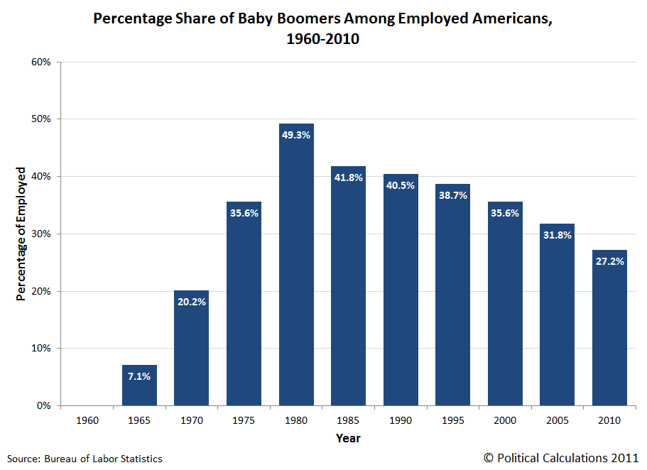 Political Calculations: The Ebb and Flow of the Baby Boom ...