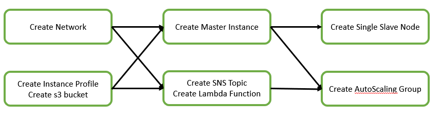 AWS Cloudformation Templates for HDFS Cluster Install | My