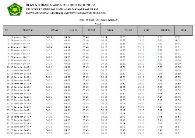 Jadwal Imsakiyah Ramadhan 1442 H Kabupaten Muna, Provinsi Sulawesi Tenggara