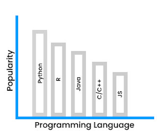 Best language for machine learning