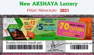 New Akshaya Kerala Lottery Prize Structure 2021
