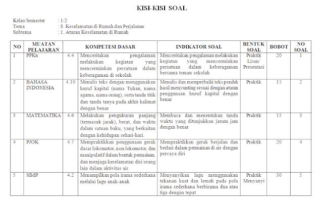 Kisi-kisi KI-4 Kelas 2 SD/MI: Tema 8