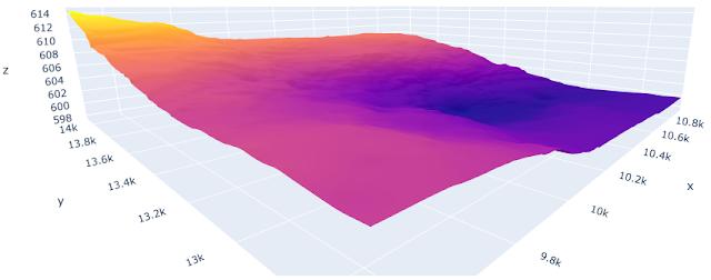 3D Terrain Modelling in Python