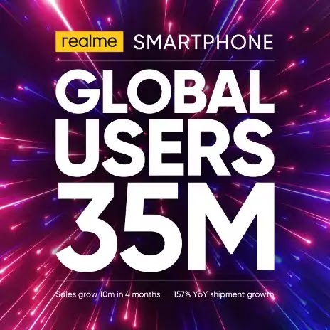 Realme now has 35 million users worldwide