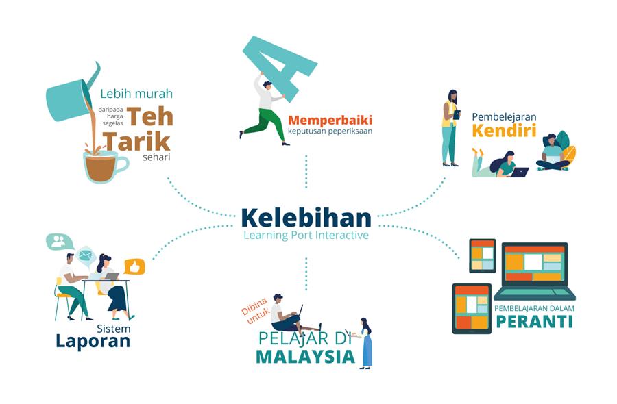 Parenting Tips Malaysia