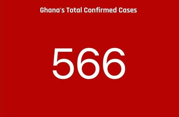 Covid-19: Ghana's Case Count Hits 566