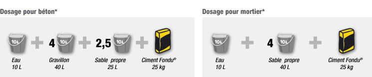 dosages des betons mortiers et enduits cours g nie civil outils livres exercices et vid os. Black Bedroom Furniture Sets. Home Design Ideas
