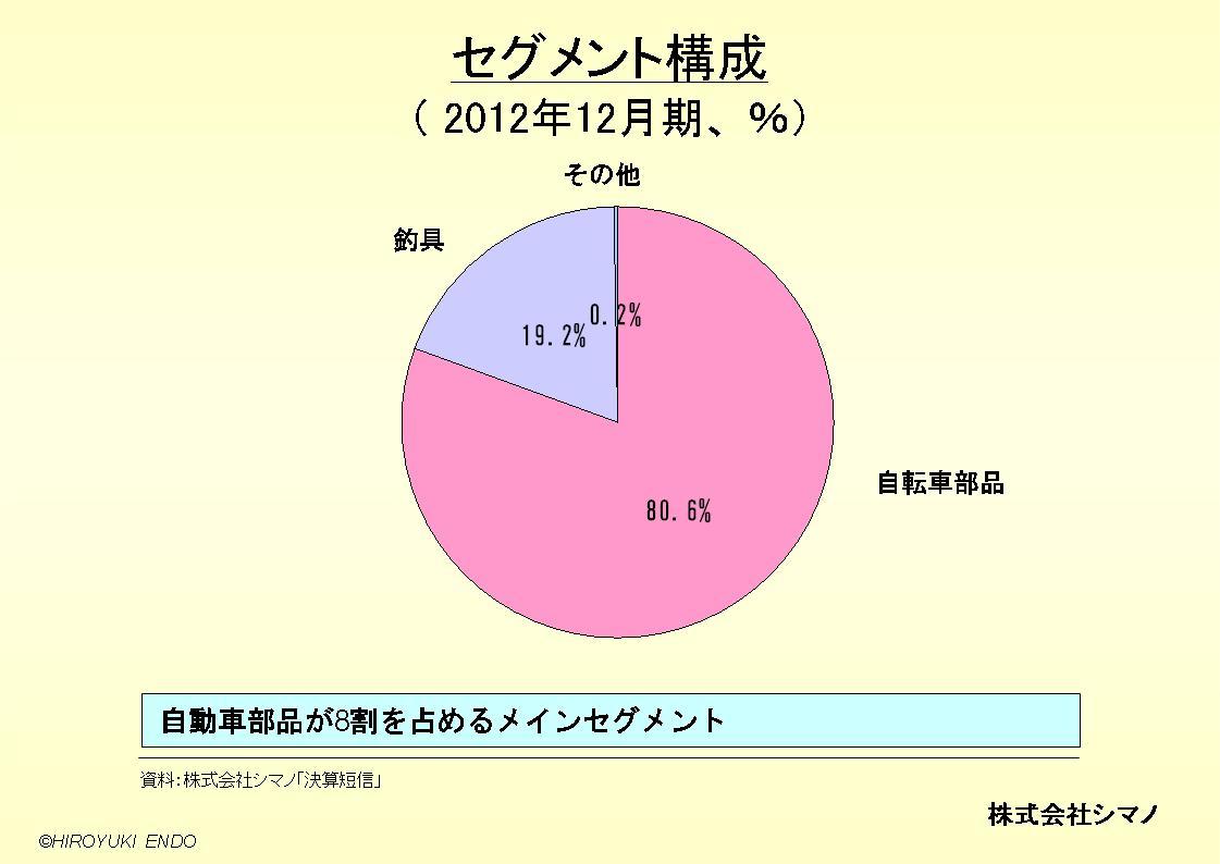 株式会社シマノのセグメント構成