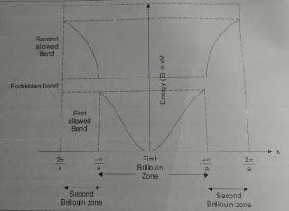 Brillouin zone in physics