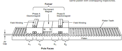 Additional benefits of linear stepping motors