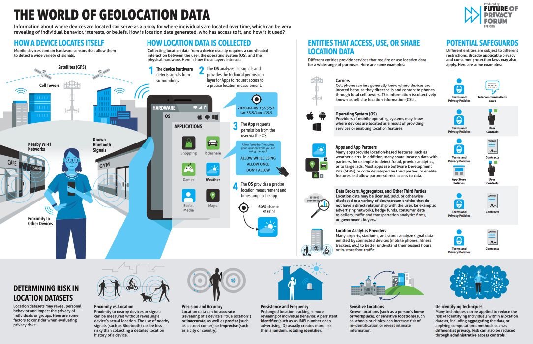 How Government Entities Use Geolocation Data To Identify Everyone