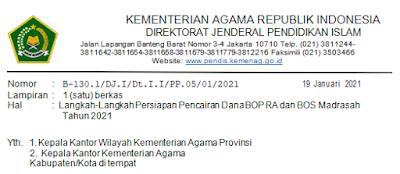 Draf Penairan Dana BOP RA dan BOS Madarasah Tahun 2021