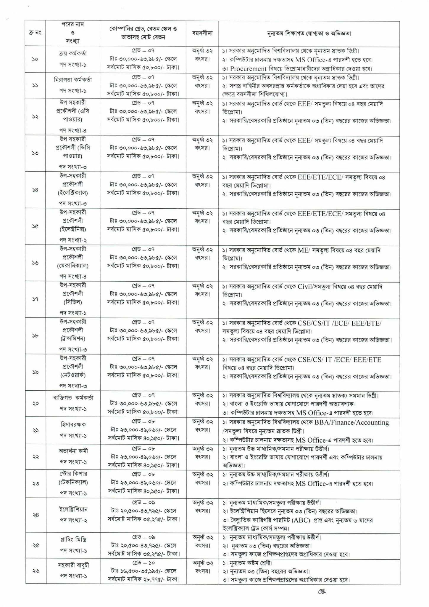 Bangladesh data center company limited (BDCCL) job circular 2021