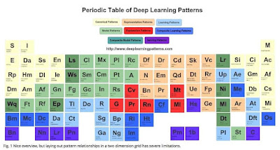 Periodic Table of Deep Learning Patterns