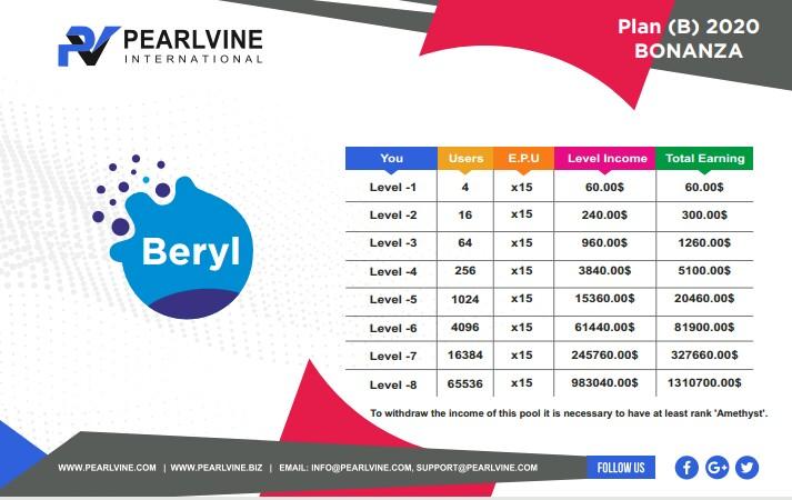 Beryl Auto Pool Income