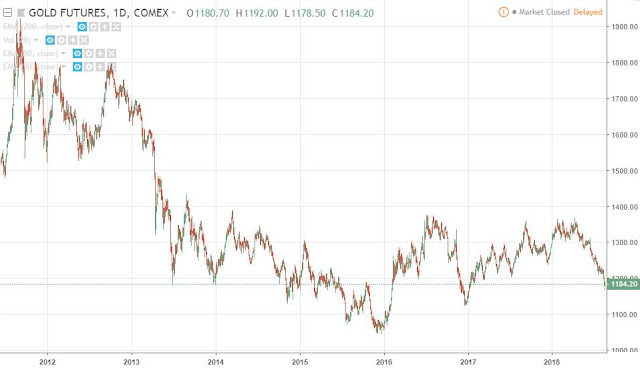 Comex Gold future (continuous contract), daily, Source: TradingView