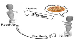 Communication in hindi / communication skill kaise improve kre