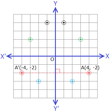 Reflection of points about Y-axis on a graph