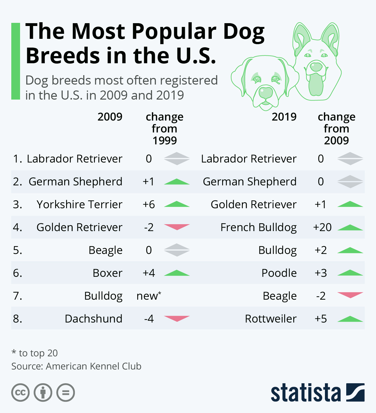 The Most Popular Dog Breeds in the U.S. #Infographic