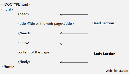 structure of html