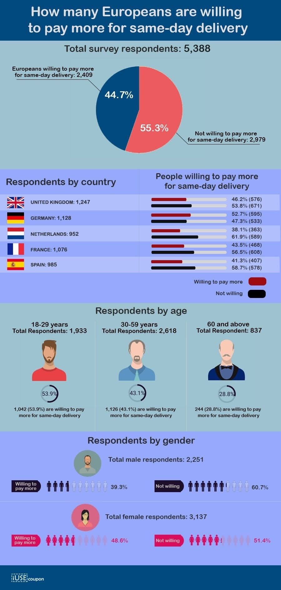 How Many People Are Willing to Pay More for Same-day Delivery in Europe #infographic