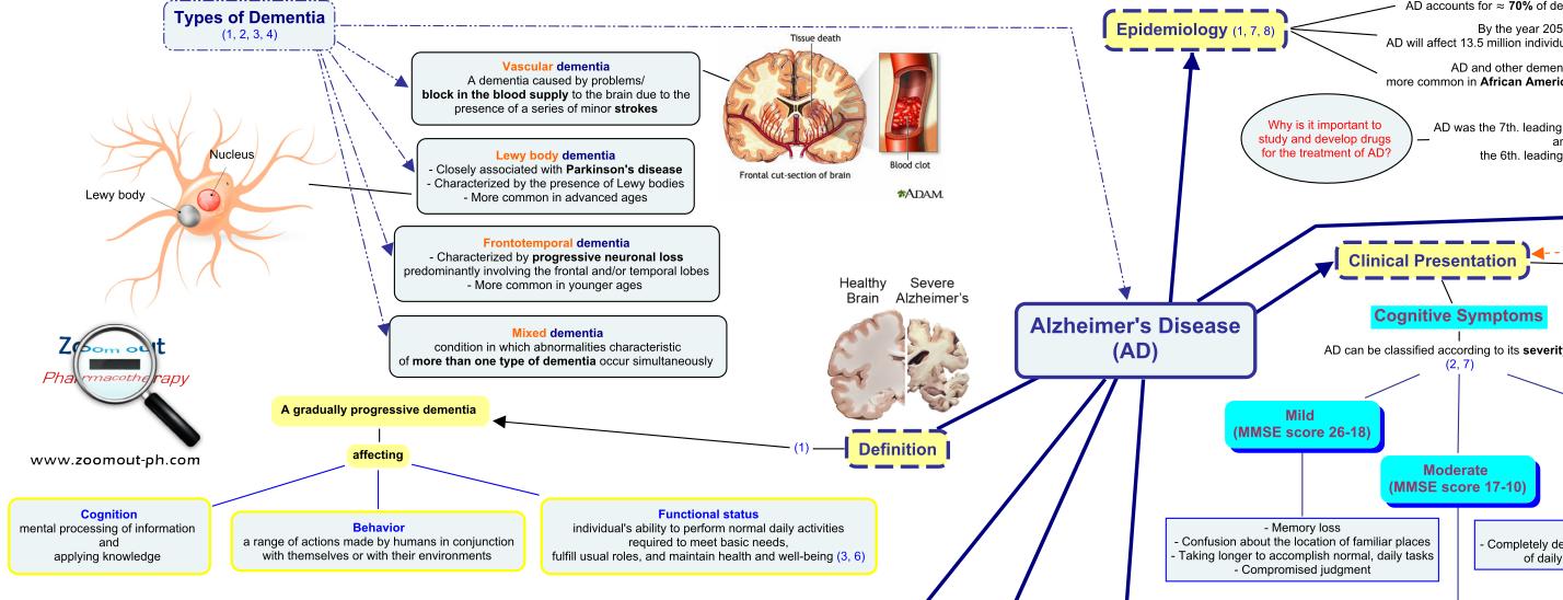 Alzheimers Disease Concept Map Pathophysiology Clinical