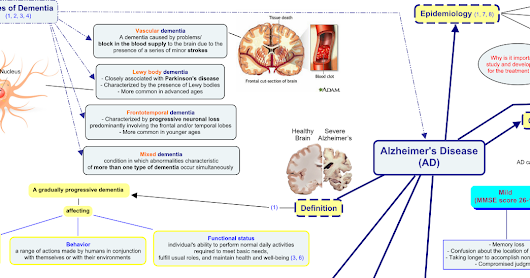 Alzheimer's Disease Concept Map | Pathophysiology | Clinical Presentation | Diagnosis | Etiology and Risk Factors | Cholinesterase Inhibitors | Memantine