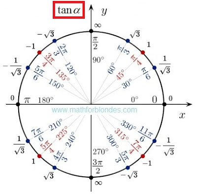 Trigonometrical circle of a tangent. Mathematics For Blondes.