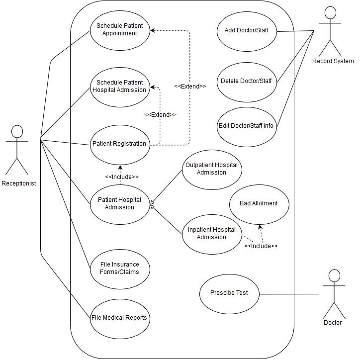 Saddhana's Blog: Use Case Diagram