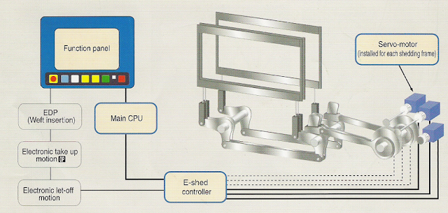 Figure 2.8 Schematic of E-Shed
