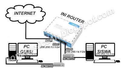 Pengertian router