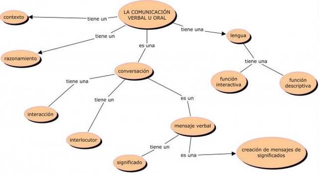 Mapa conceptual comunicación verbal