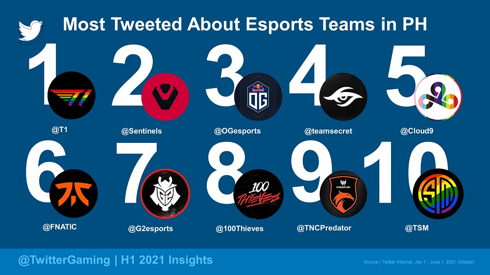 Most Tweeted About - Esports Teams (PH)