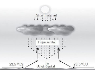 Jenis Angin yang Ada di Indonesia Angin Darat Laut Fohn Pasat Lembah
