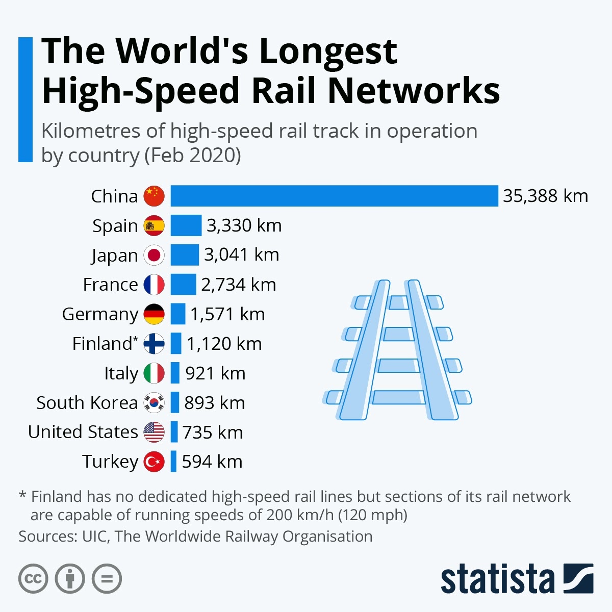 The World's Longest High-Speed Rail Networks #infographic