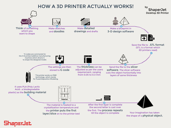 Infographic: How 3D printer works