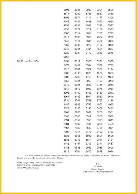 Kerala Lottery Result 30-11-2019 Karunya KR-424 keralalotteriesresults.in-page-002