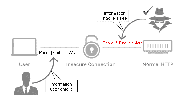 How does HTTP work - HTTP Full Form