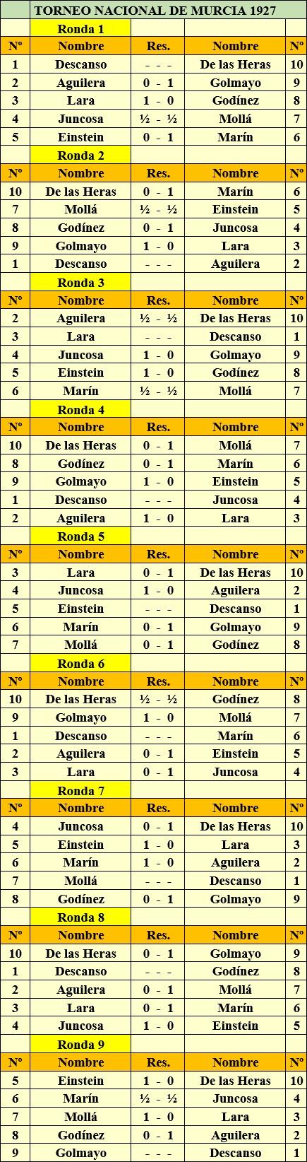 Torneo Nacional de Ajedrez Murcia-1927 - Detalle de todos los emparejamientos